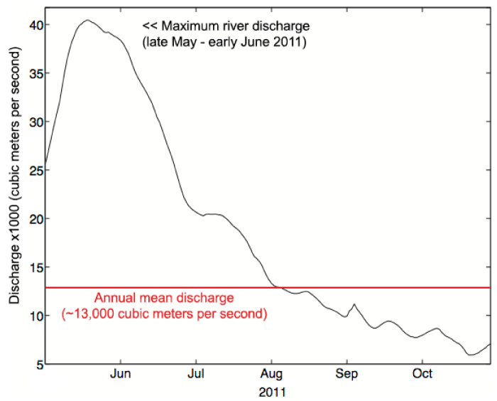 Daily mean Mississippi River discharge, May-October 2011