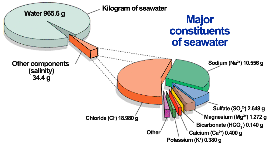 Major constituents of seawater