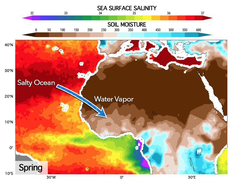 Evaporation leaves the ocean saltier; water vapor is transported to Africa, where it builds up soil moisture